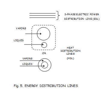 energy-distribution-lines