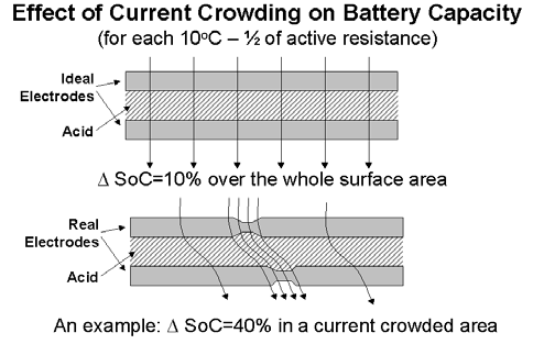 effect-current-crowding-on-battery-capacitor