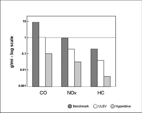 hyperdrive emission graph